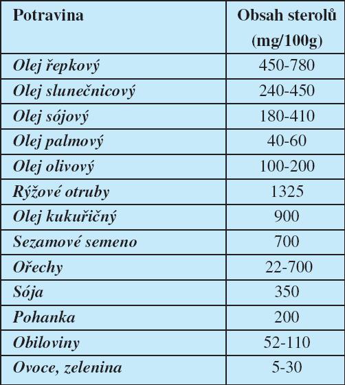 Obsah fytosterolů v různých potravinách