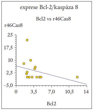 Negativní korelace mezi expresí Bcl-2 a expresí kaspázy 8 po 46hodinové kultivaci buněk B-lymfocytární chronické lymfatické leukemie (B-CLL) (r46Cas8).