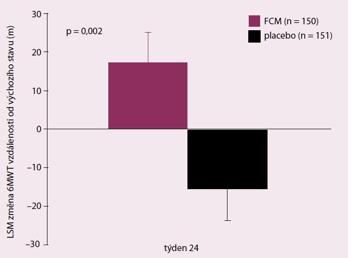 CONFIRM-HF. Primární cíl – šestiminutový test chůze po 24 týdnech sledování.