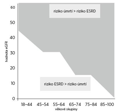 Měnící se riziko úmrtí a riziko rozvoje ESRD (end stage renal disease) ve vztahu k hodnotě eGFR a k věku