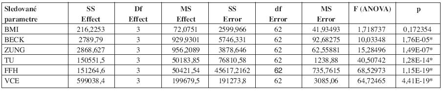 Analýza pomocou metódy ANOVA v oboch sledovaných skupinách (F – hodnota ANOVA, p – hladina významnosti p < ,05000).