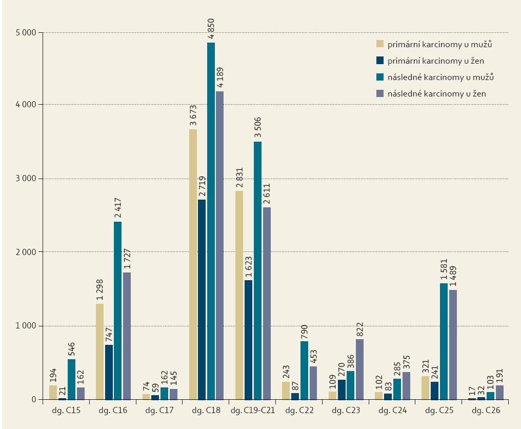Zastoupení nemocných s 14 744 primárními a 26 790 následnými karcinomy gastrointenstinálního traktu. Graph 1. Representation of patients with 14,744 primary and 26,790 subsequent gastrointestinal cancers.