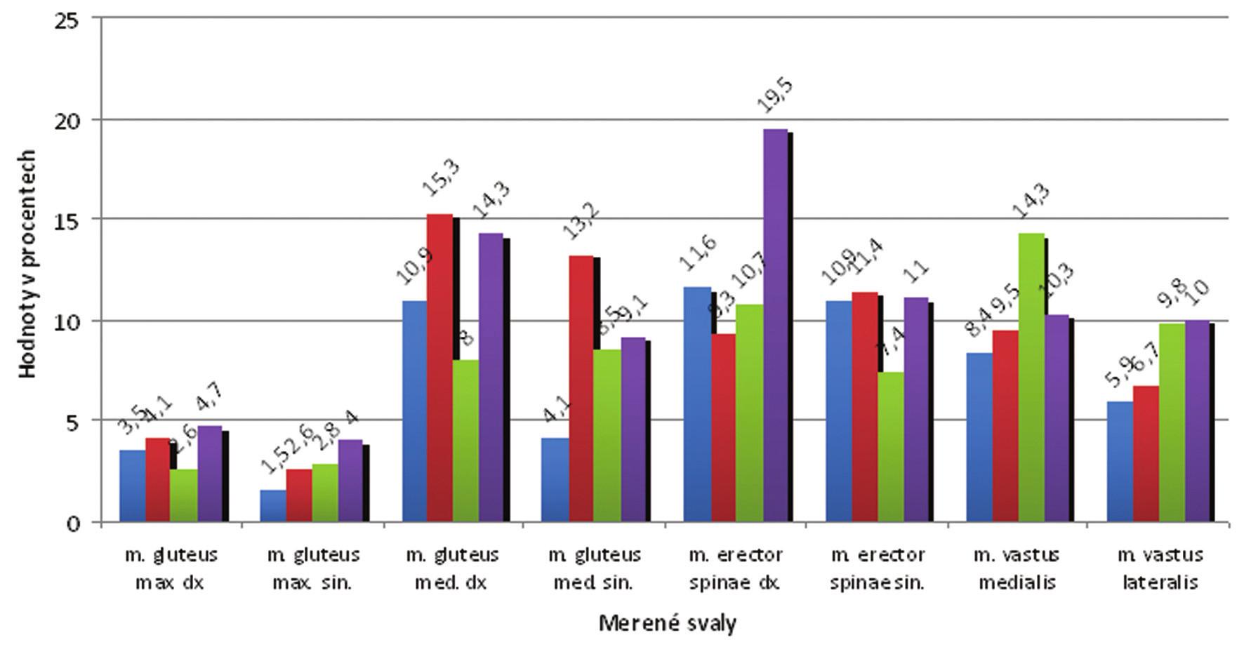 Proband č. 3 - hodnoty % MVC u všech cviků.