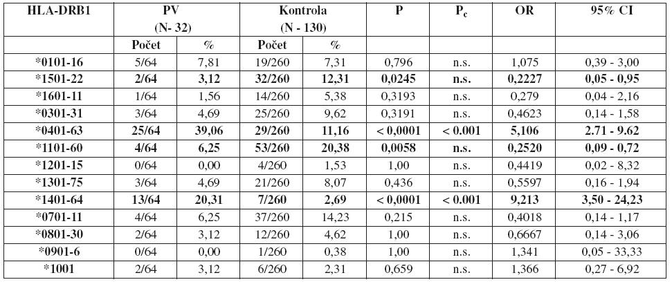 Frekvencie HLA-DRB1 aliel u pacientov s pemphigus vulgaris a u zdravých osôb Legenda: P<sub>c</sub> – korigovaná P-hodnota, OR – pomer šancí (odds ratio), CI – interval spoľahlivosti (confidence interval), N – počet členov súboru, počet - zastúpenie daných aliel v súbore, % – percentuálne zastúpenie daných aliel v súbore, n.s. – hodnota nebola štatisticky signifikantná
