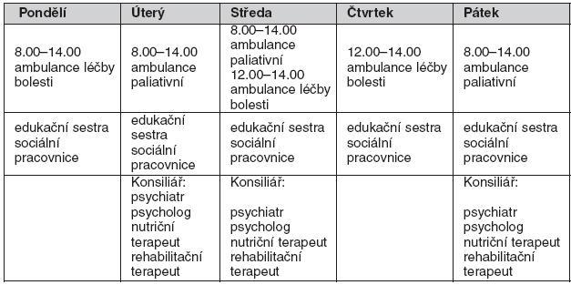 Ambulance paliativní onkologické péče ve FN v Hradci Králové