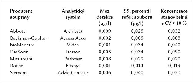 V ČR tč. komerčně dostupné metody stanovení cTn s mezí detekce nižší než 0,010 μg/l.
