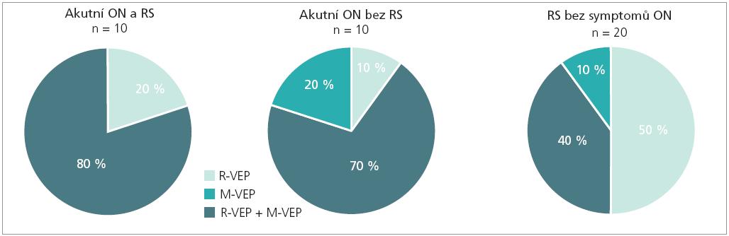 Procentuální vyjádření patologických nálezů R-VEPs a M-VEPs u 10 pacientů s ON a RS, 10 pacientů s ON bez známek RS a 20 pacientů z předchozí studie s RS bez symptomů ON.