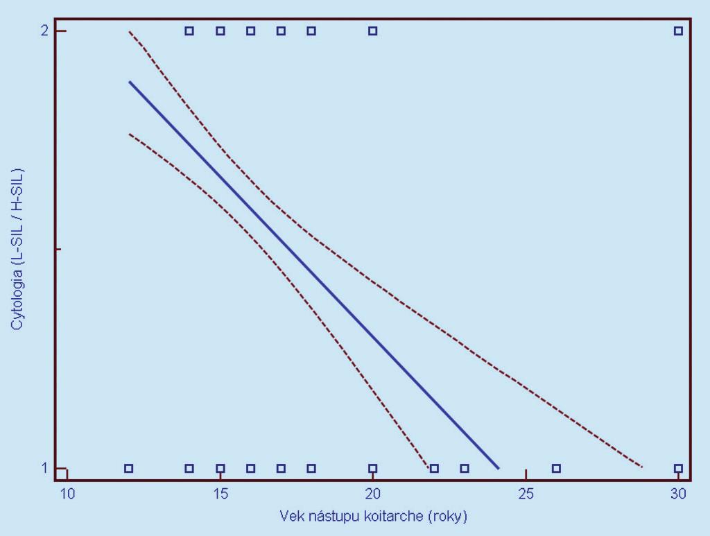Závislosť cytologického nálezu od veku nástupu koitarché (1 = L-SIL, 2 = H-SIL). Prerušované čiary predstavujú 95% interval spoľahlivosti (pravdepodobnosť) výskytu prechodu regresnej línie pre celú populáciu.