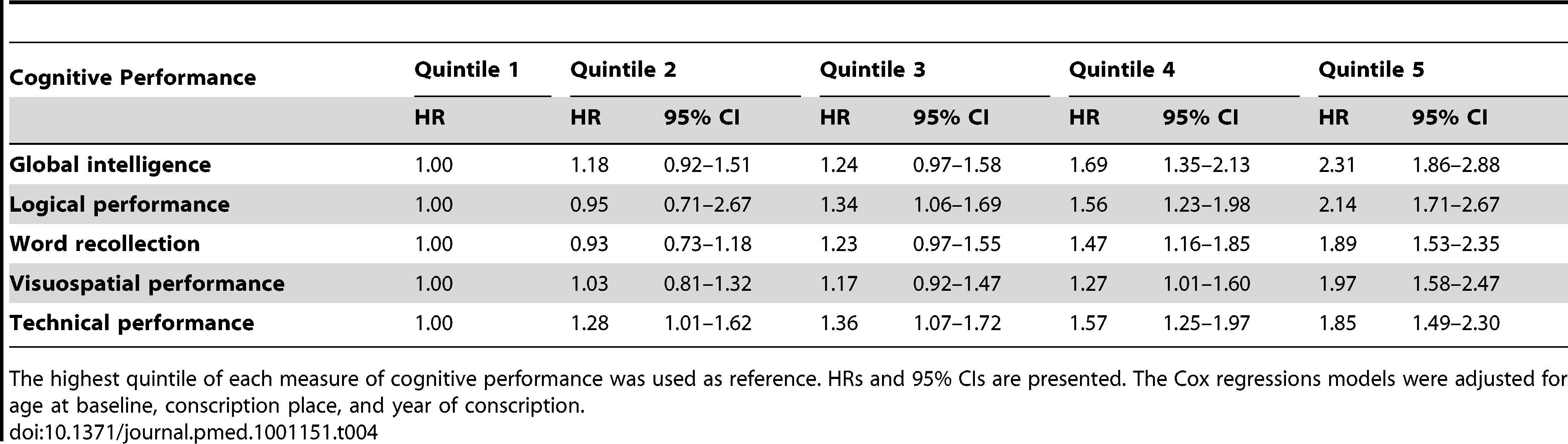 The risk of SDH for quintiles of cognitive performance.