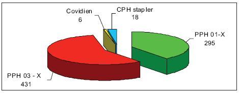 Druhy cirkulárních staplerů Graph 3. Types of circular staplers