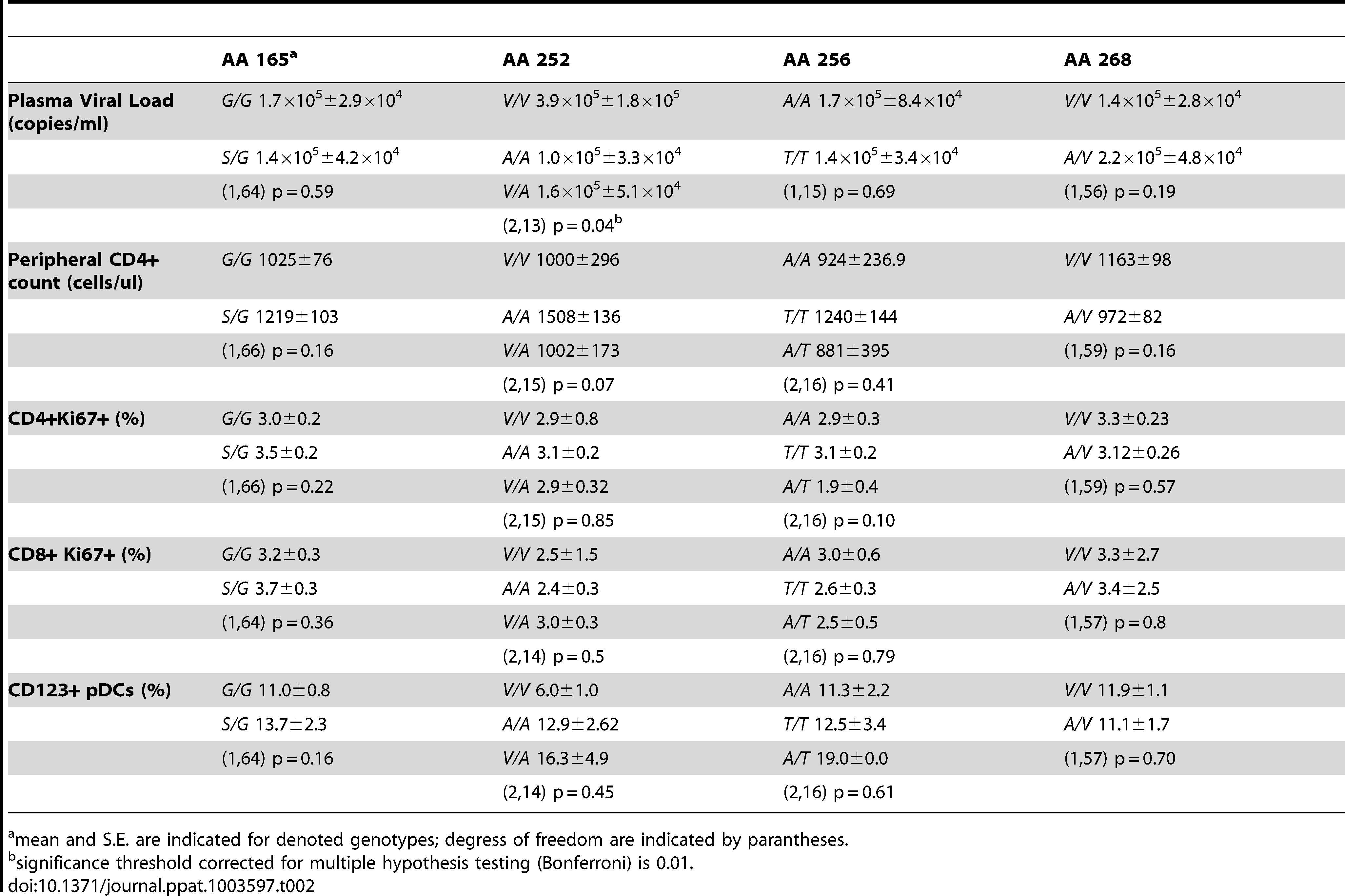 Association of SM polymorphisms with markers of SIV disease progression.