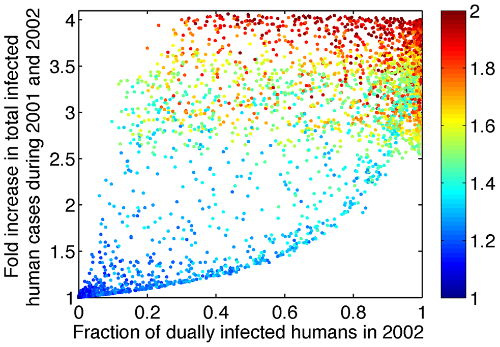 Increasing R<sub>eff,co</sub> above 1 leads to increases in the fraction of dually infected individuals among all infected individuals and in the total number of infected individuals.