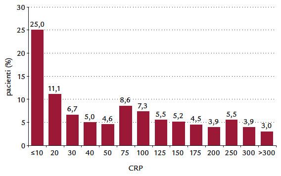Rozdělení maximálních hodnot C-reaktivního proteinu v konsekutivní skupině 2 092 pacientů hospitalizovaných na Interní kardiologické klinice FN Brno pro akutní koronární syndrom (původní data autorů).