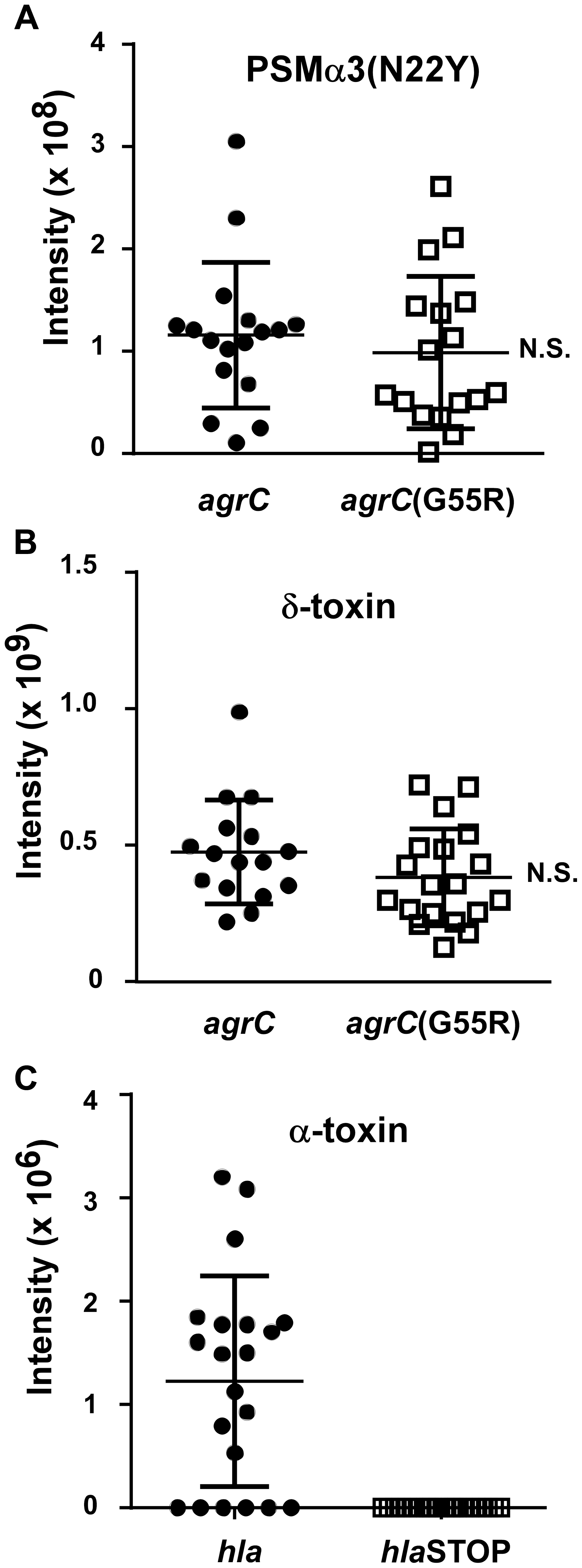 PSM and α-toxin production in historic and contemporary CC30 MRSA strains.