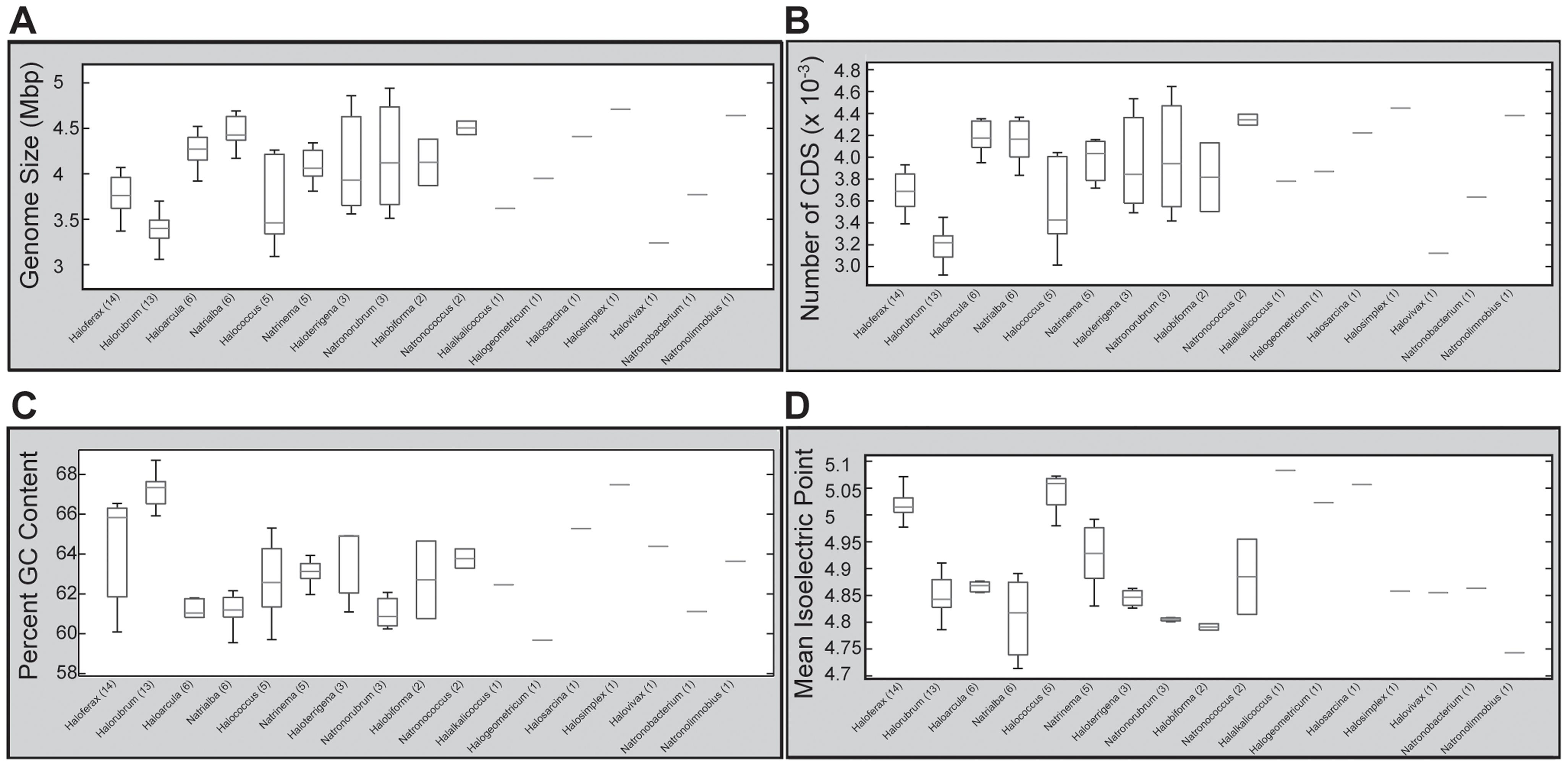 Genera-level comparisons of genomic features.