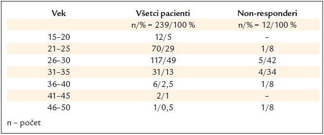 Charakteristika pacientov podľa vekového rozloženia.