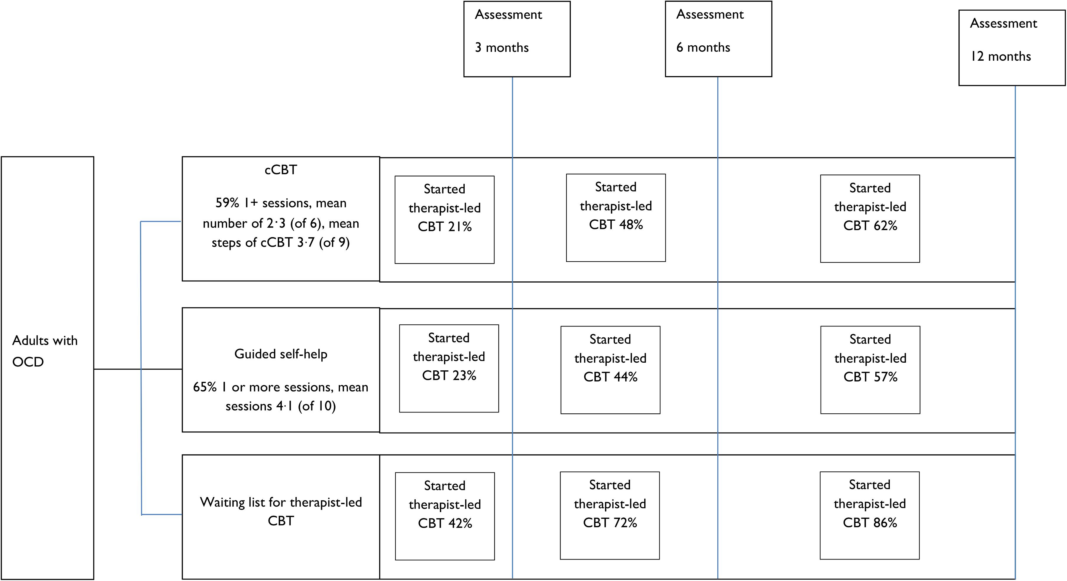 Flow chart illustrating therapist-led CBT uptake.
