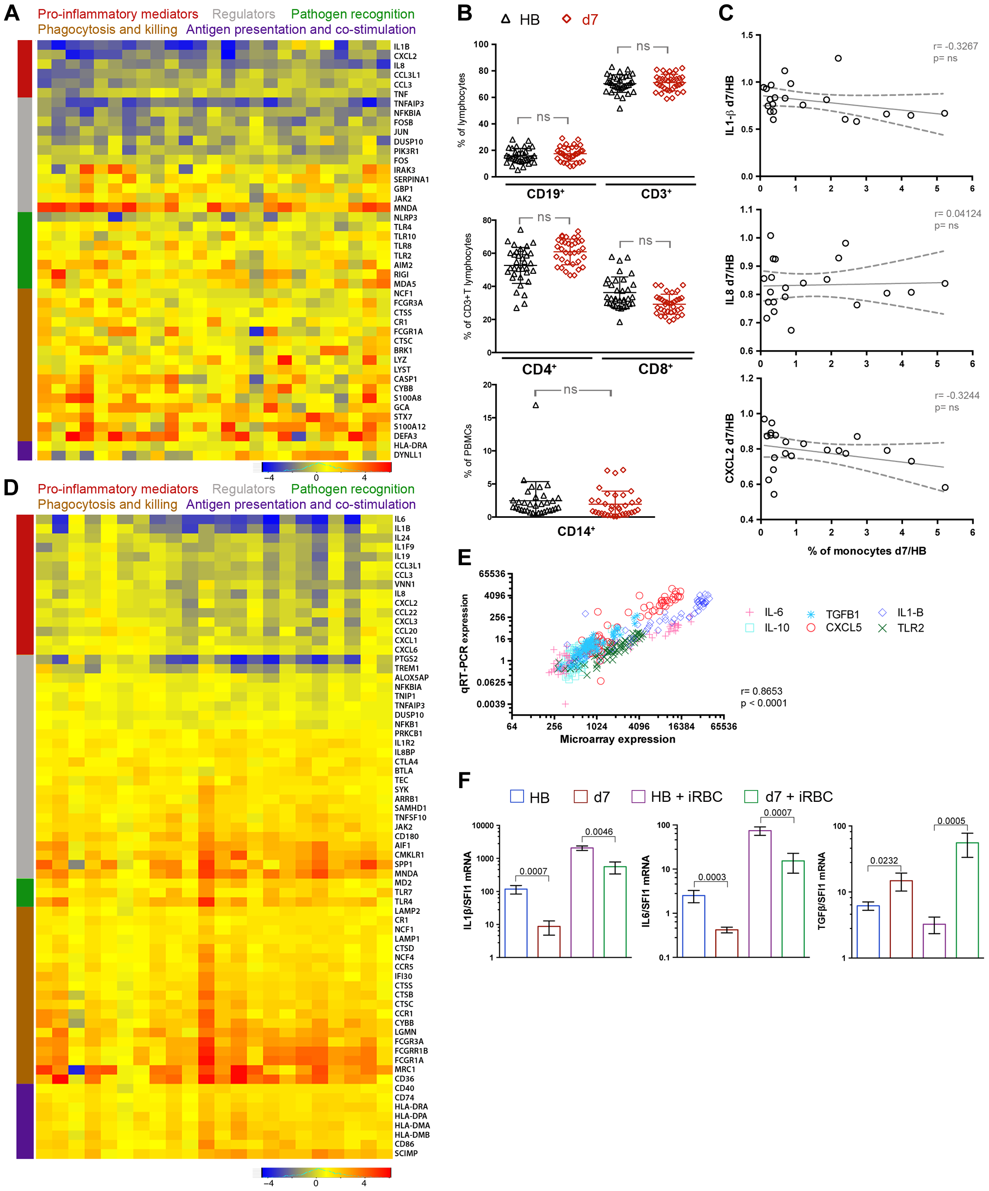 A molecular pattern of restrained inflammation and enhanced anti-parasite effector function upon <i>P. falciparum</i> re-exposure.