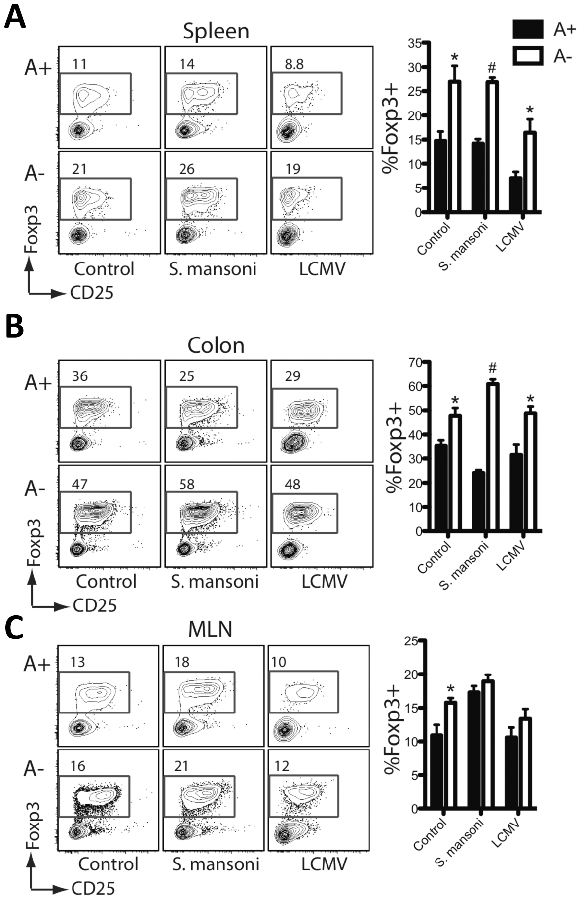 Foxp3<sup><b>+</b></sup> regulatory T cells are increased during vitamin A deficiency.