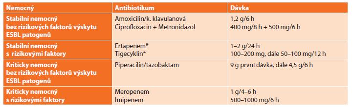 Antimikrobní režim doporučený WSES pro léčbu extrabiliární komunitní nitrobřišní infekce Tab. 2: Antimicrobial regimen recommended by WSES for management of extrabiliary community-acquired intraabdominal infections
