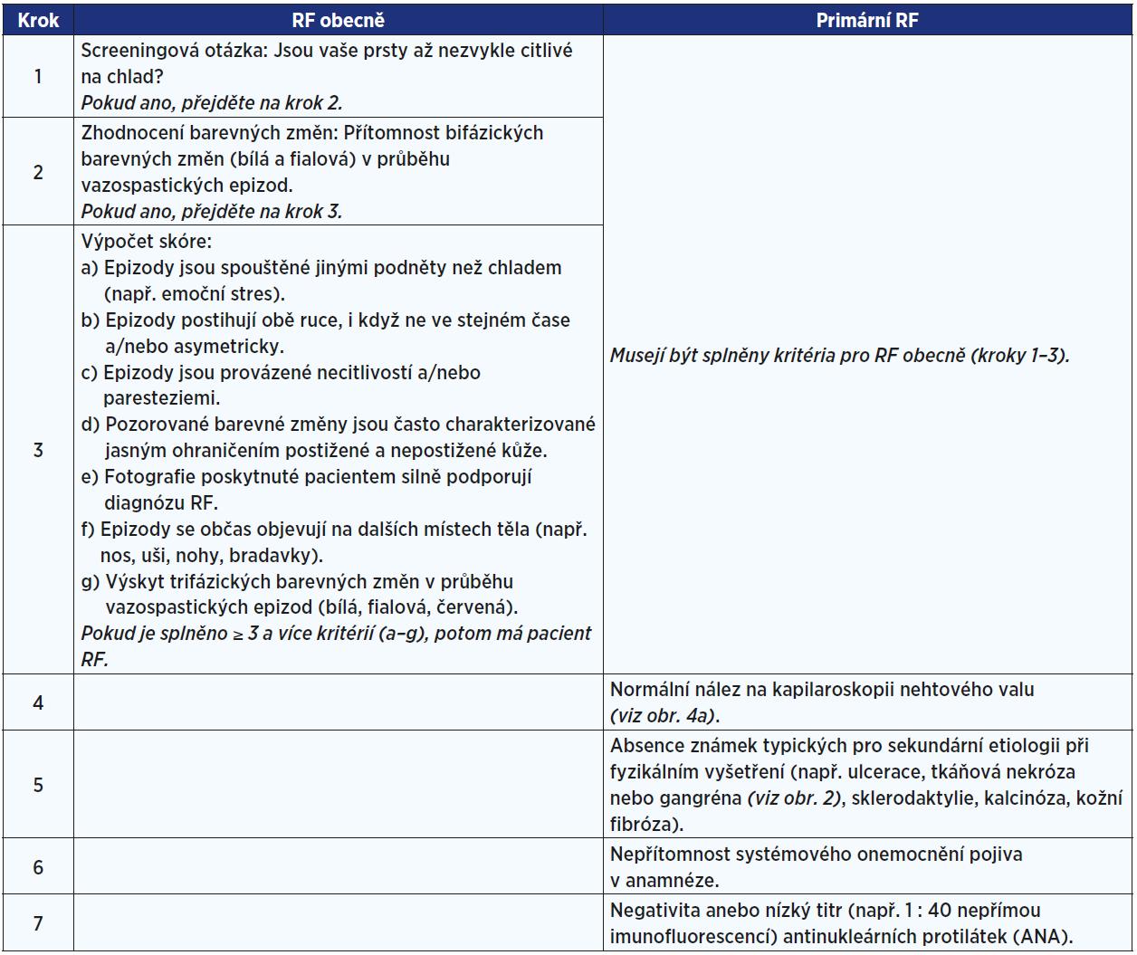 Diagnostická kritéria pro RF obecně a pro primární RF <em>(dle: Maverakis et al., 2014 [9])</em>
