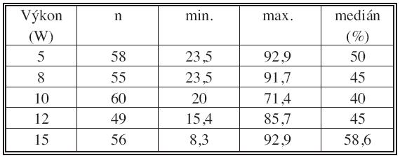 Kontrakce při různých výkonech – celkem Tab. 1. Shrinkage with different power settings – total