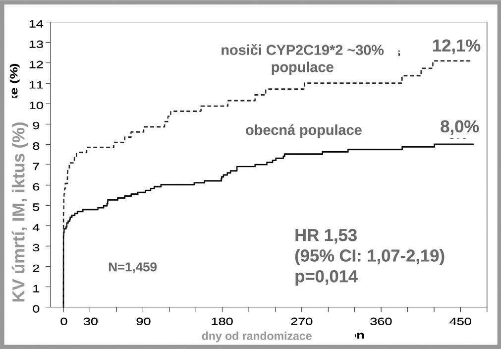 Polymorfismus CYP2C19*2 a incidence KV příhod ve studii TRITON – TIMI 38 (4)