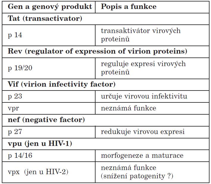 Regulační geny HIV Table 3. HIV regulatory genes