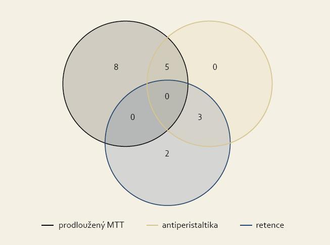 Rozdělení patologických nálezů u 18 nemocných. Fig. 4. Distribution of pathological findings for 18 patients (black circle – MTT prolongation, brown circle – antiperistalsis, blue circle – retention in oesophagus).