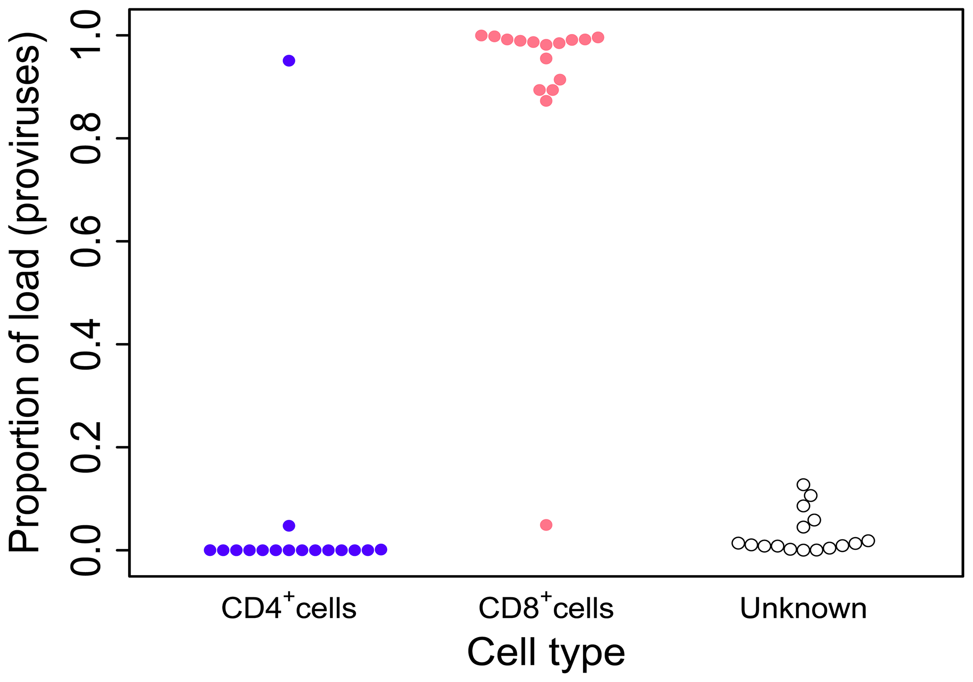 HTLV-2 infection is found almost exclusively in CD8<sup>+</sup> T-cells.