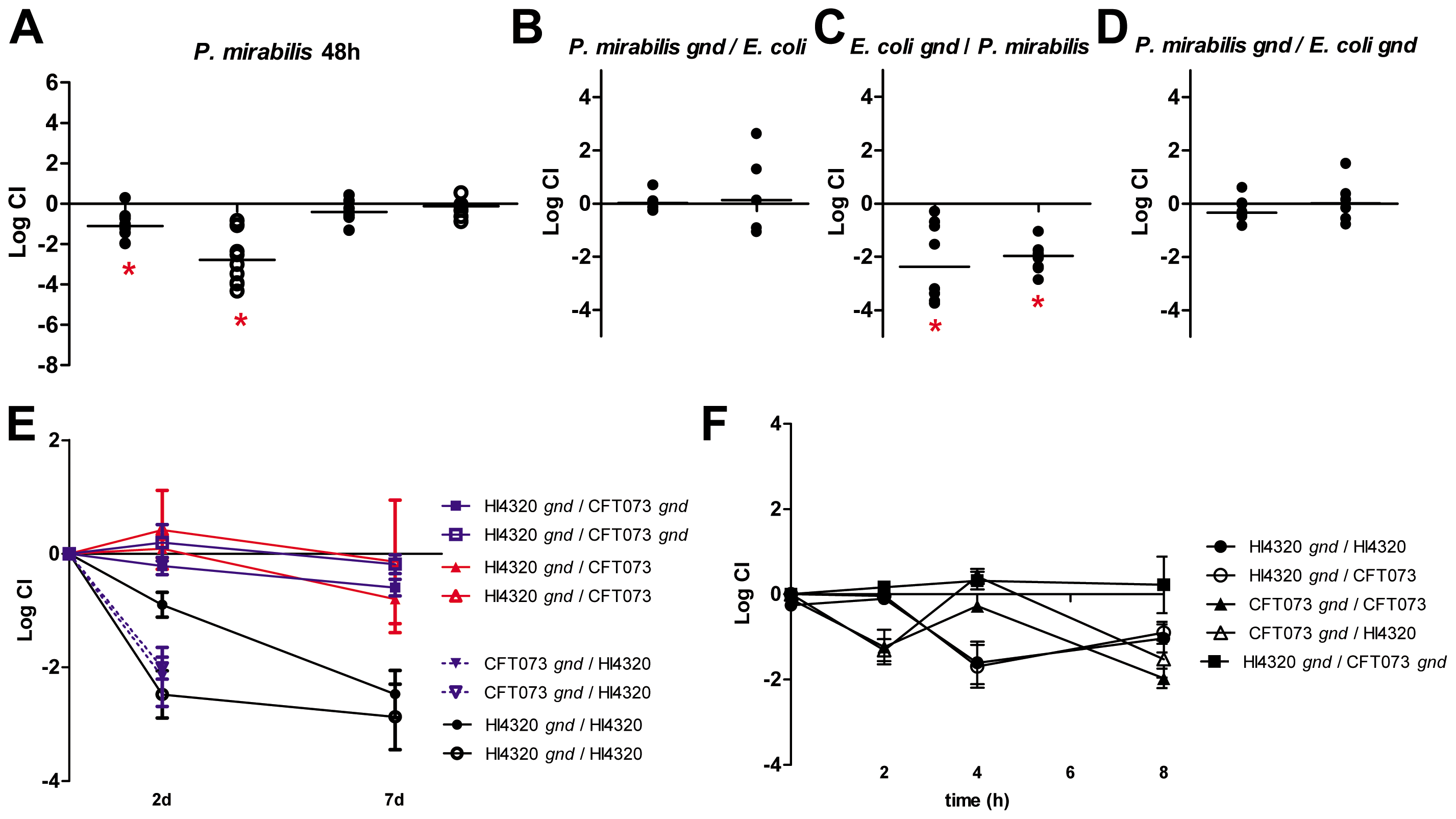 Polymicrobial infection alters central metabolism requirements for <i>E. coli</i> and <i>P. mirabilis</i>.