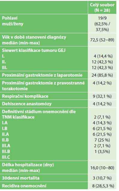 Sestava pacientů s proximální gastrektomií operovaných pro adenokarcinom GEJ (n=28 pacientů) Tab. 1: Set of patients with adenocarcinoma of the GEJ undergoing proximal gastrectomy (n=28 patients)