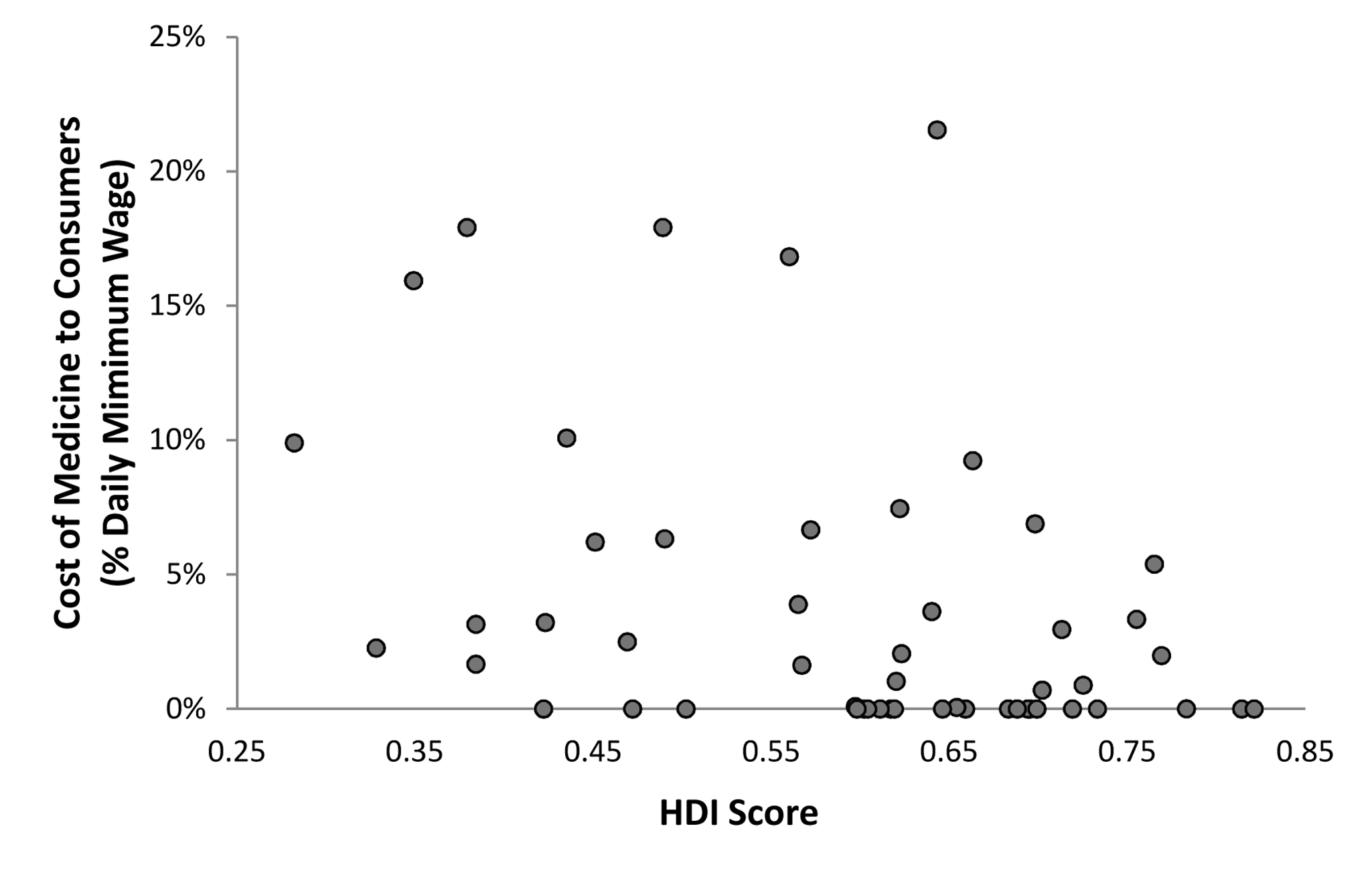 Association between HDI and affordability.