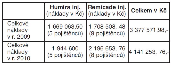Celkové vyčíslení nákladů na biologickou léčbu léčivými přípravky Humira a Remicade inj. v období r. 2009 a 2010