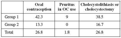Oral contraception, pruritus and cholecystolithiasis after ICP (%)