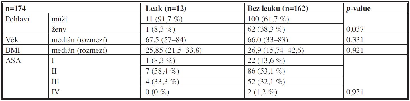 Základní demografické charakteristiky souboru Tab. 1: Baseline demographics of the patients