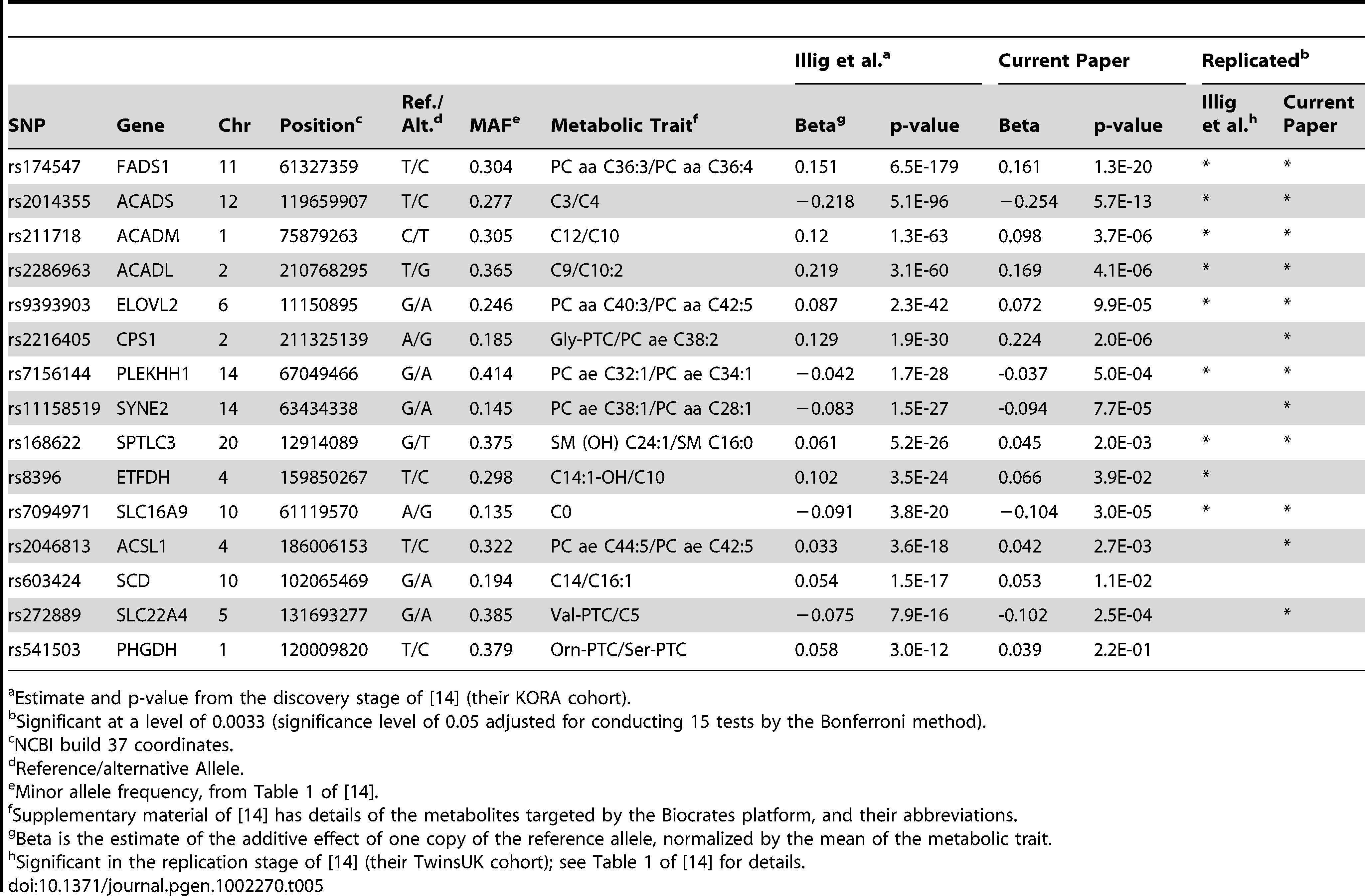 Summary of the current study's replication of Illig et al.'s <em class=&quot;ref&quot;>[14]</em> mQTL associations (Biocrates platform).