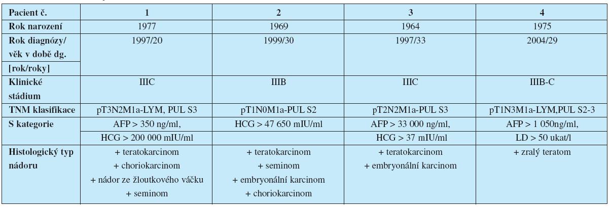 Charakteristika pacientů č.1-4