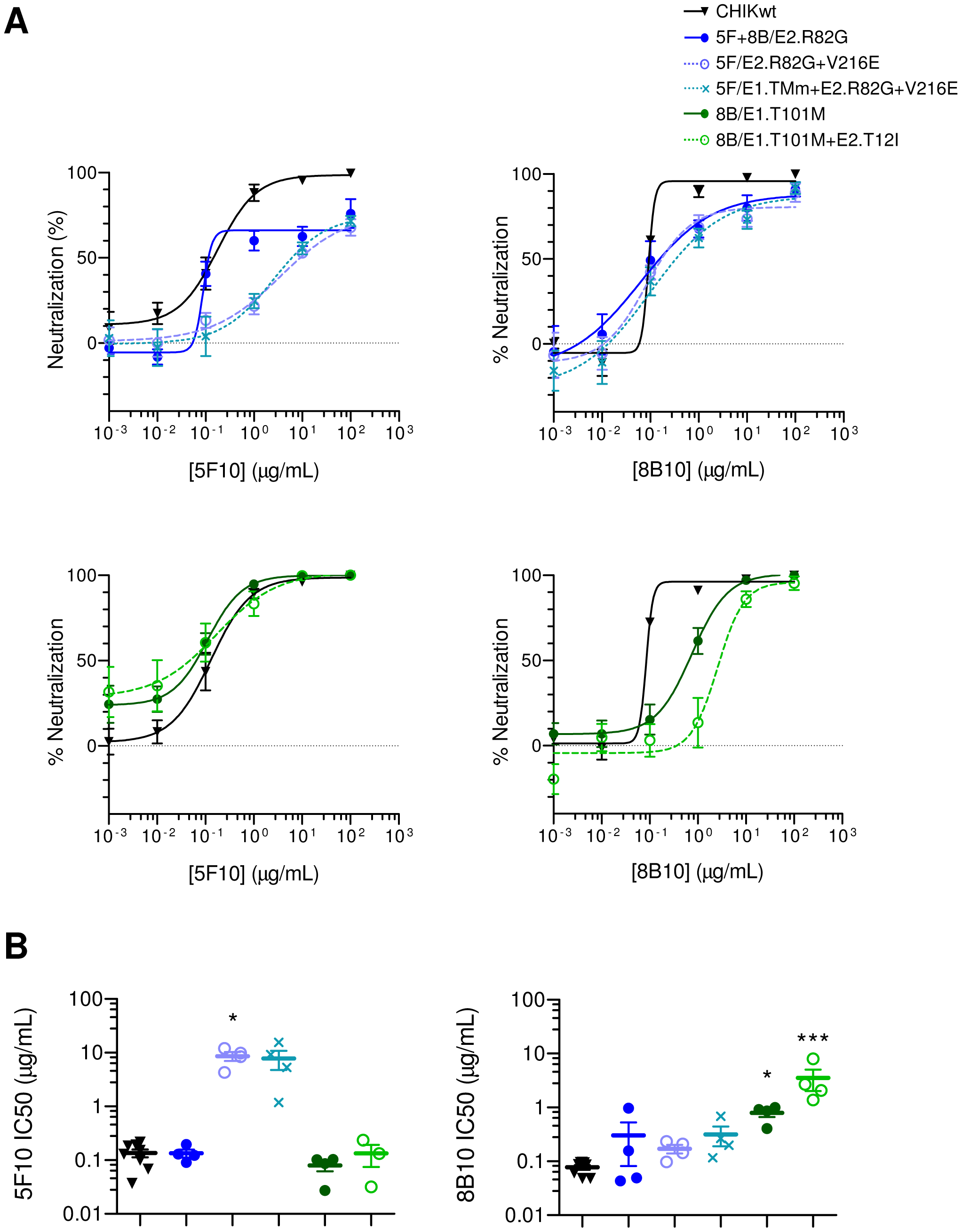 5F10 and 8B10 mAb neutralizing potency against clonal CHIKVs.