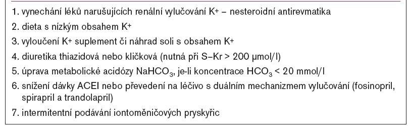 Preventivní opatření proti hyperkalemii při léčbě ACEI.