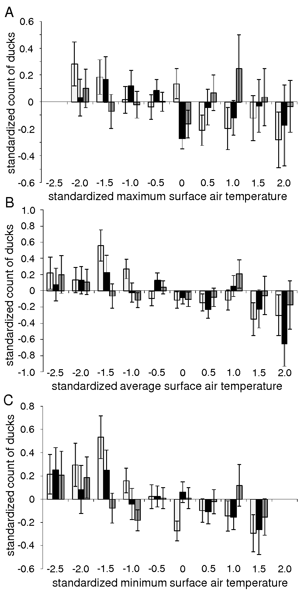 Relationship between duck abundance and surface air temperatures.