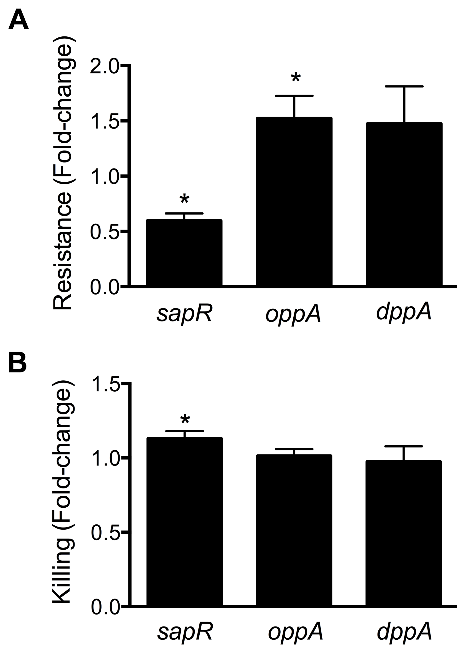 Involvement of peptide uptake system genes in resistance to polymyxin B and survival within macrophages.