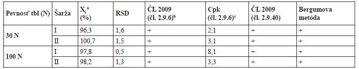 Hodnotenie obsahovej rovnorodosti tabliet s teoretickým obsahom 10 mg warfarínu