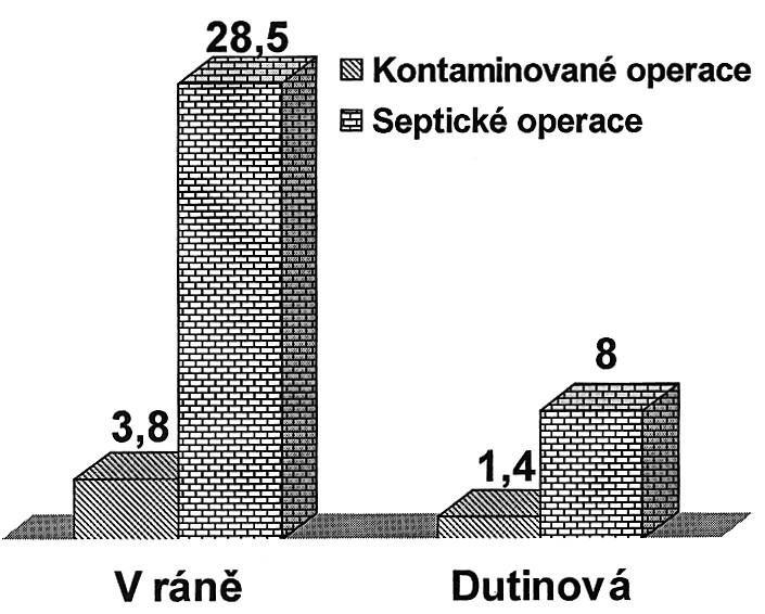 Infekce chirurgického místa po operacích na aborální části GIT (%) Graph 4. Surgical site infections following procedures on proximal GIT (%)