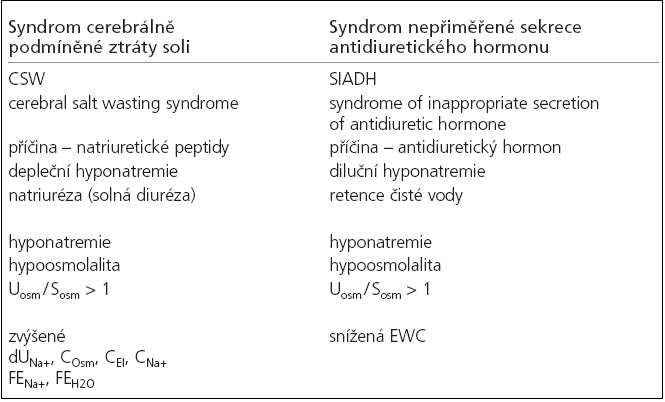 Charakteristika syndromu CSW a SIADH.