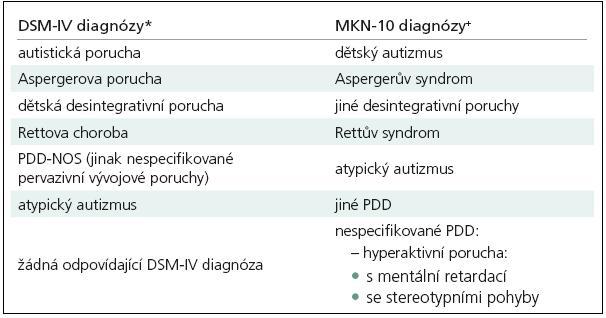 Pervazivní vývojové poruchy autistického spektra (srovnání klasifikačních systémů).