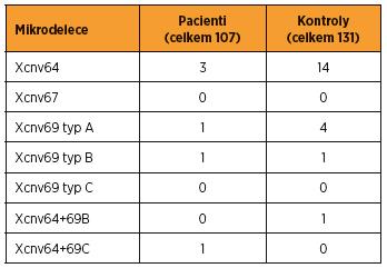 Mikrodelece Xq27-Xq28 detekované u pacientů a u kontrolního souboru