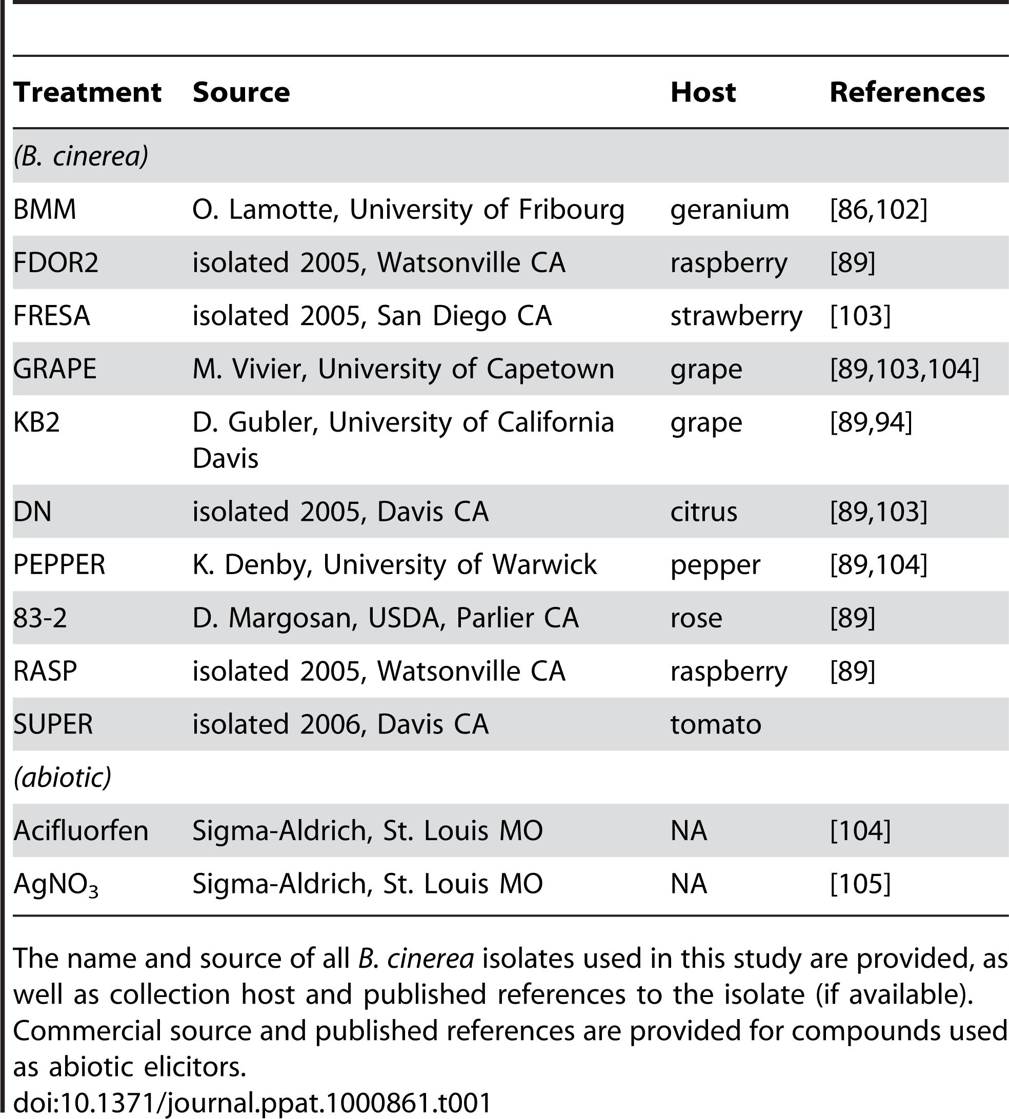 <i>B. cinerea</i> isolates and abiotic treatments.