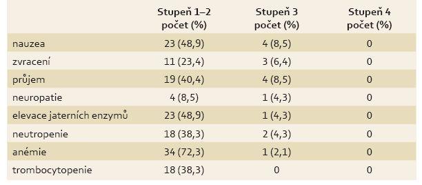 Vybrané nežádoucí účinky. Tab. 4. Selected side effects.