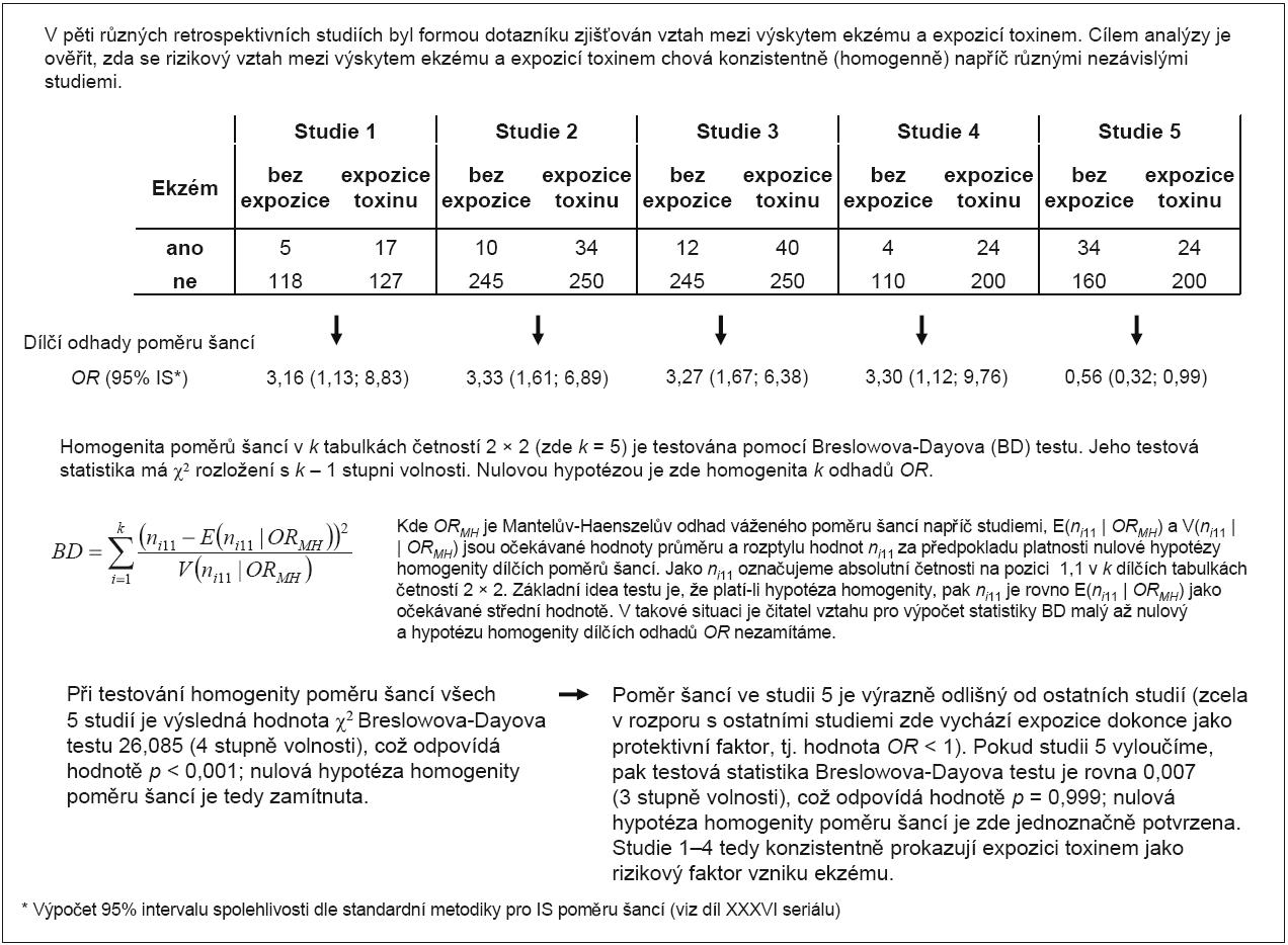 Příklad 3. Testování homogenity více odhadů poměrů šancí (OR).